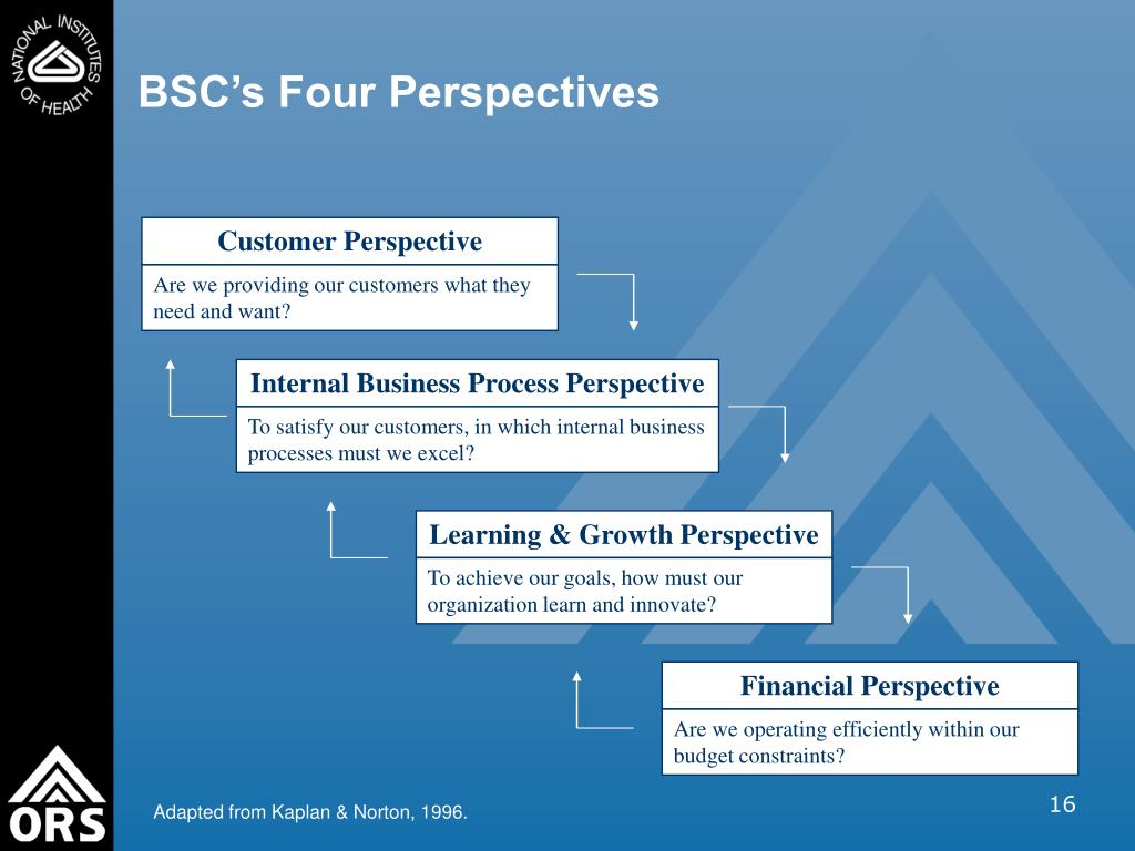 BSC's Four Perspectives