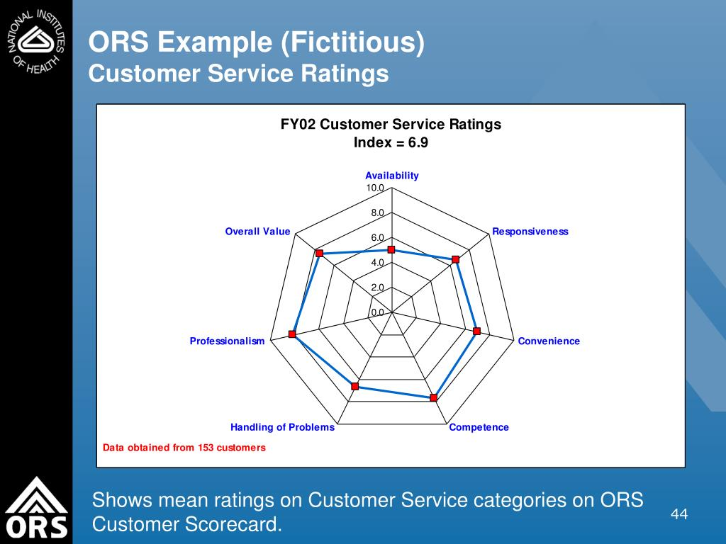 ORS Example (Fictitious)