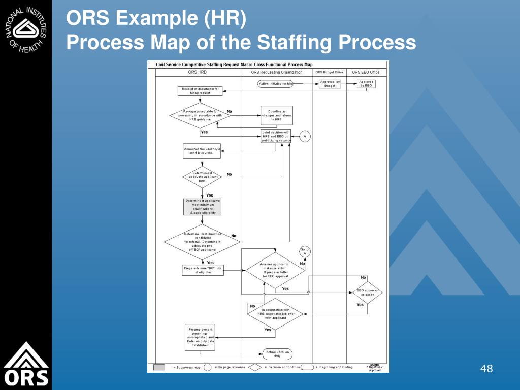 ORS Example (HR)