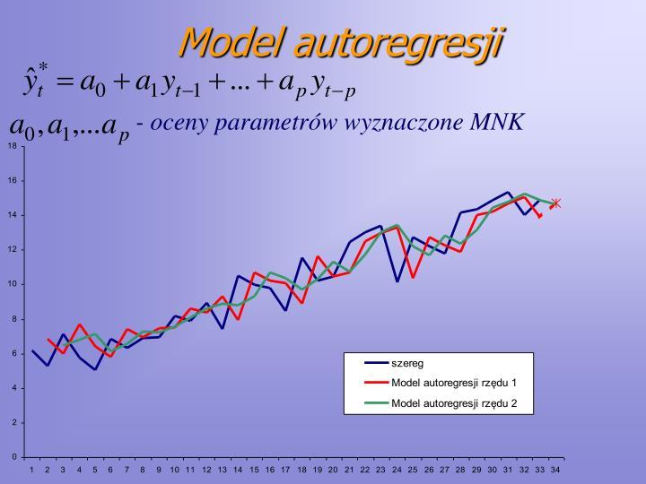 Model autoregresji
