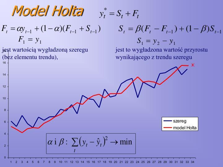Model Holta