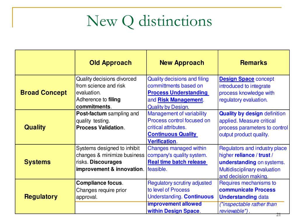 New Q distinctions
