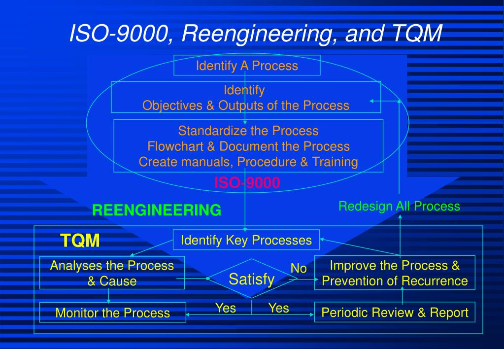 ISO-9000, Reengineering, and TQM