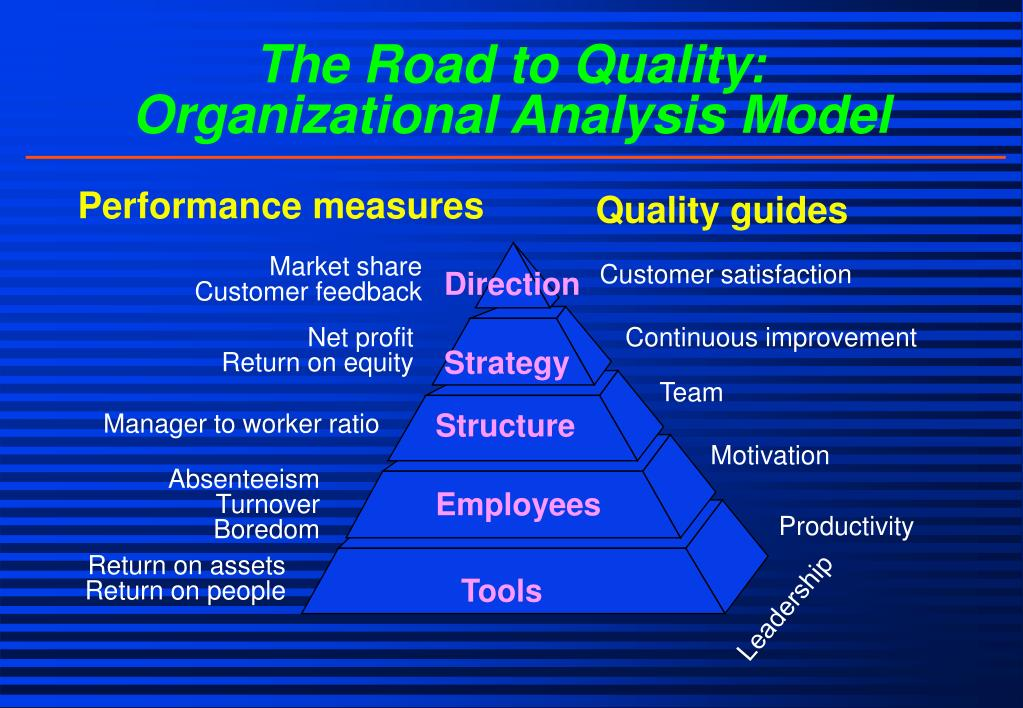 The Road to Quality