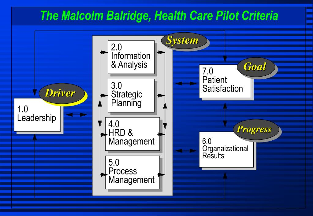 The Malcolm Balridge, Health Care Pilot Criteria