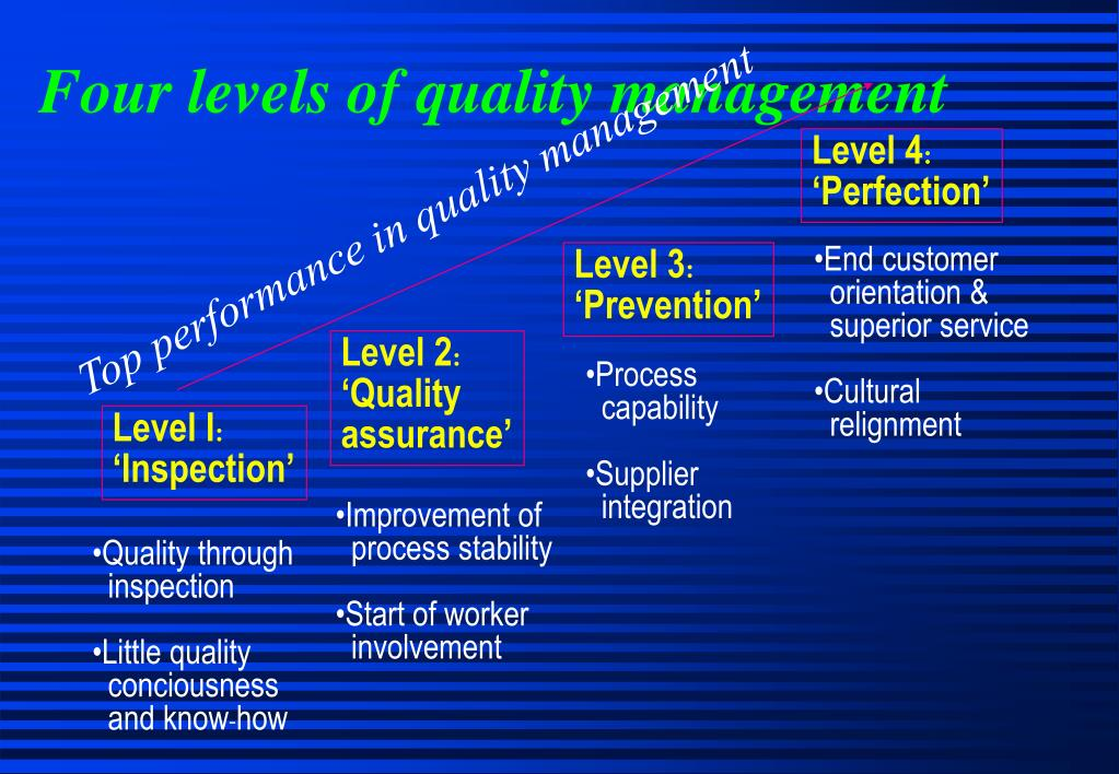 Four levels of quality management