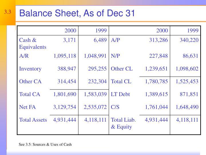 Balance Sheet, As of Dec 31
