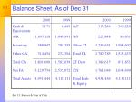 balance sheet as of dec 31