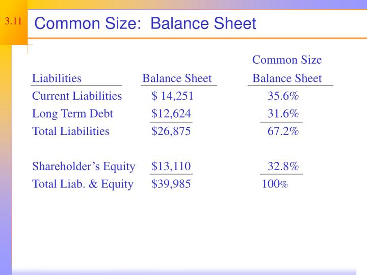 Common Size:  Balance Sheet