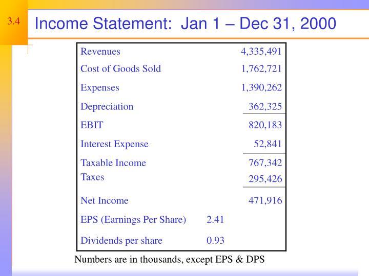 Income Statement:  Jan 1 – Dec 31, 2000