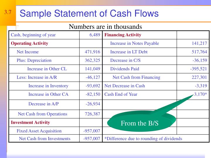 Sample Statement of Cash Flows