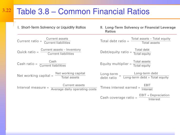 Table 3.8 – Common Financial Ratios