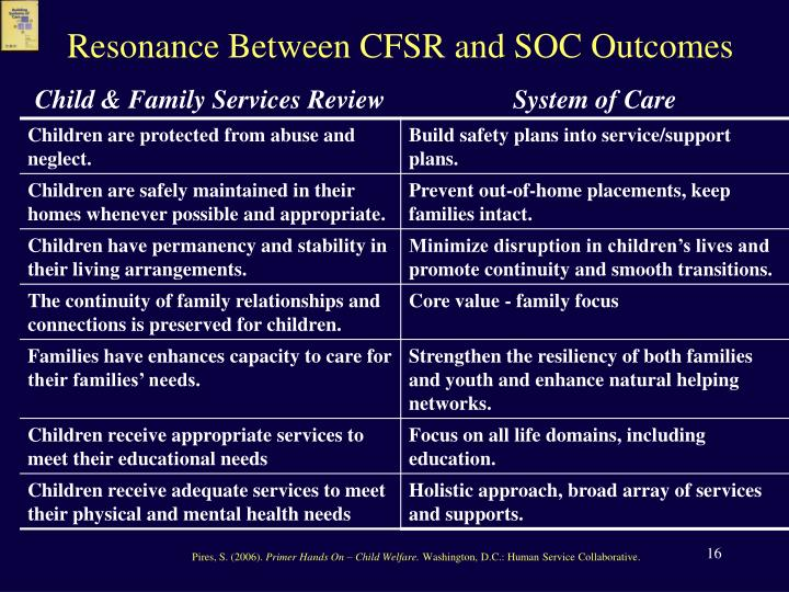 Resonance Between CFSR and SOC Outcomes