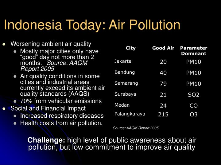 Indonesia today air pollution