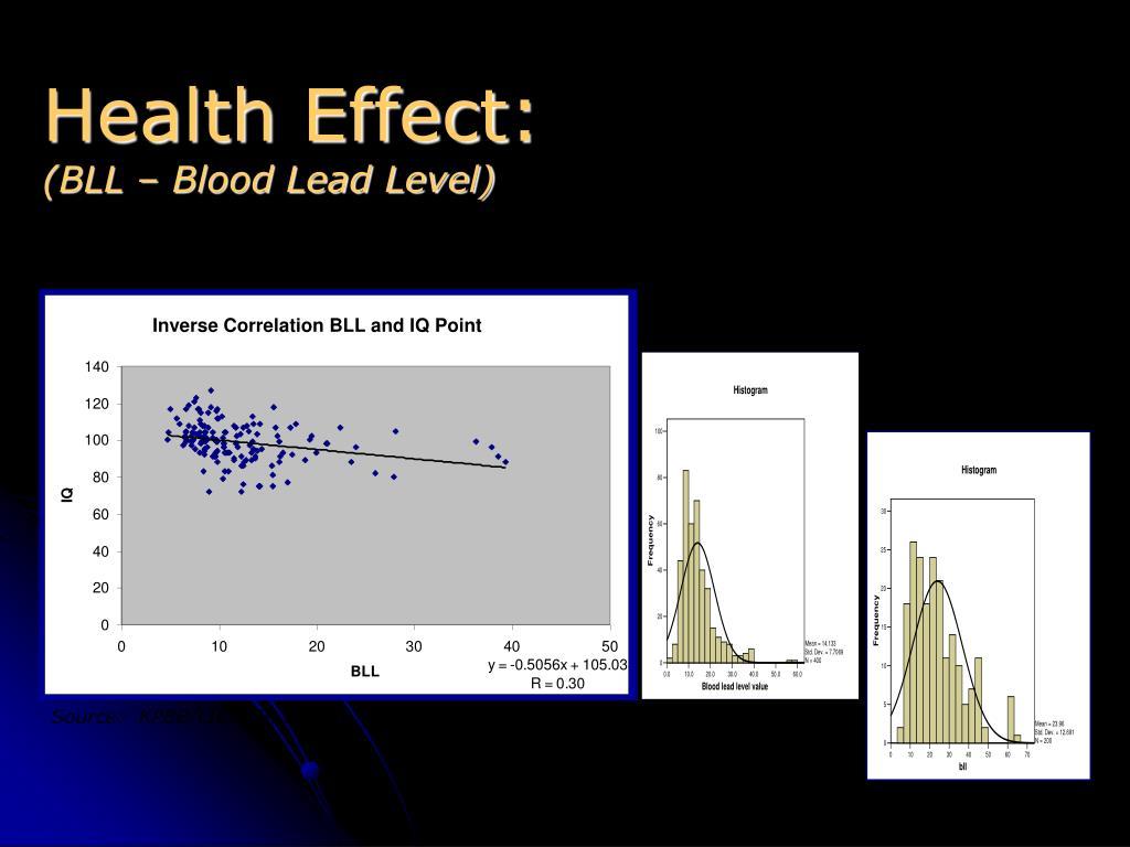 Health Effect