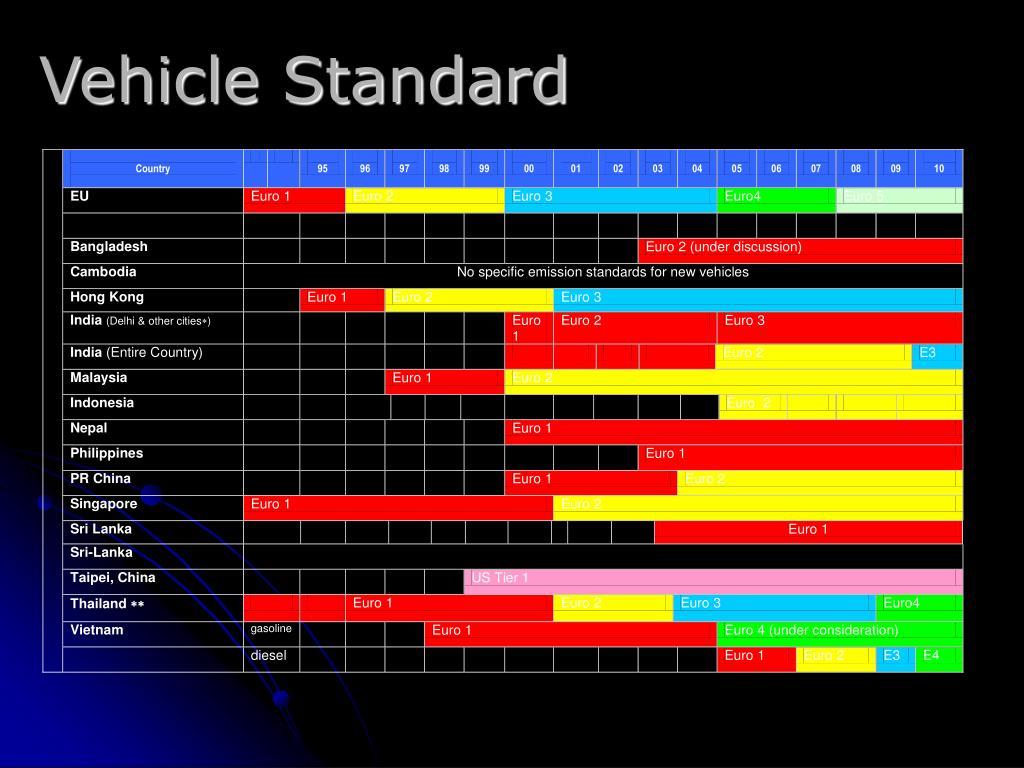 Tabel:  Proses Adopsi Standar EURO 2 di Asia