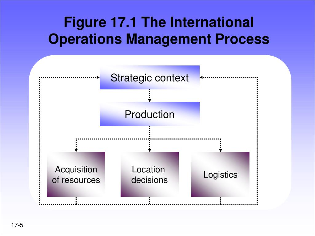 Figure 17.1 The International Operations Management Process
