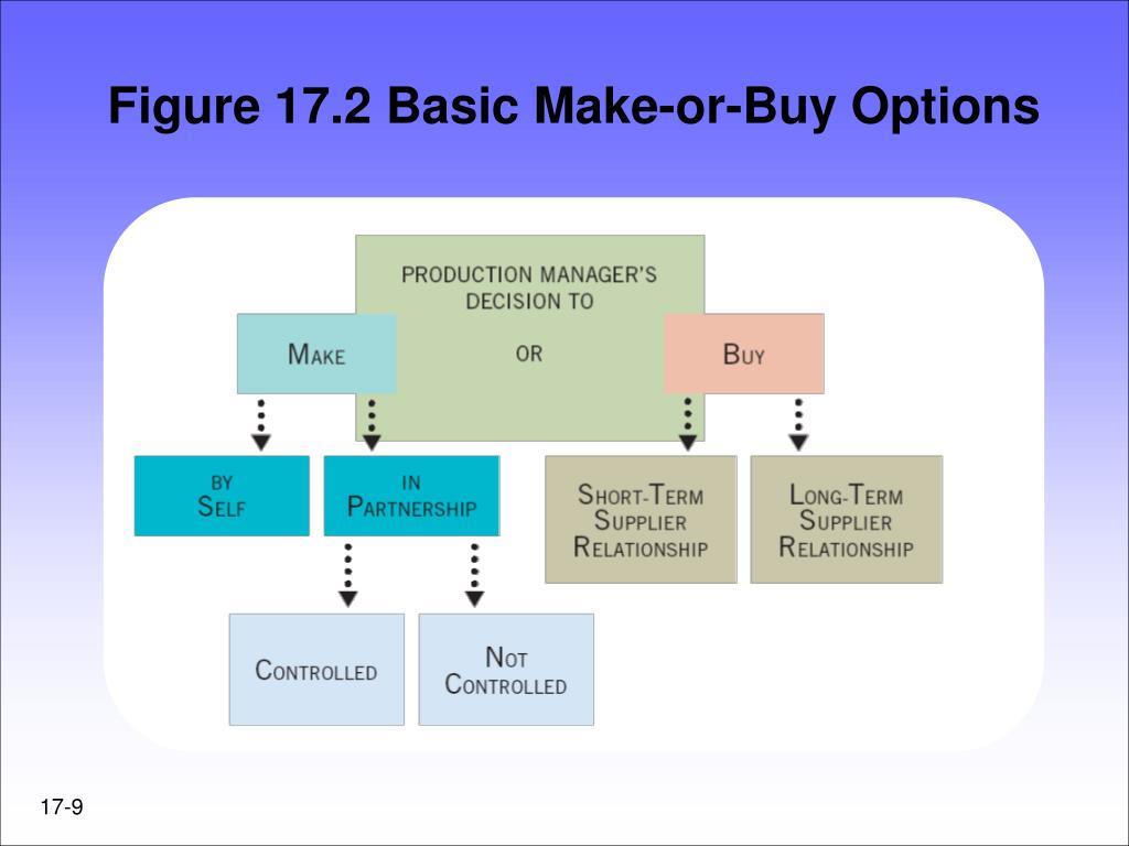 Figure 17.2 Basic Make-or-Buy Options