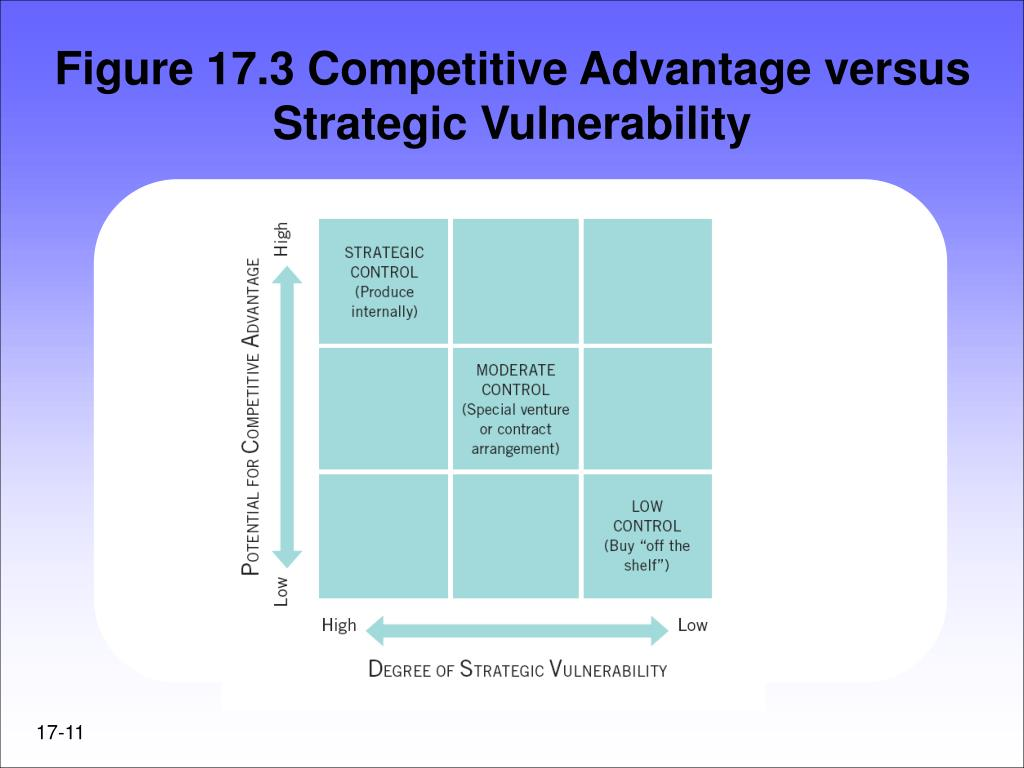 Figure 17.3 Competitive Advantage versus Strategic Vulnerability