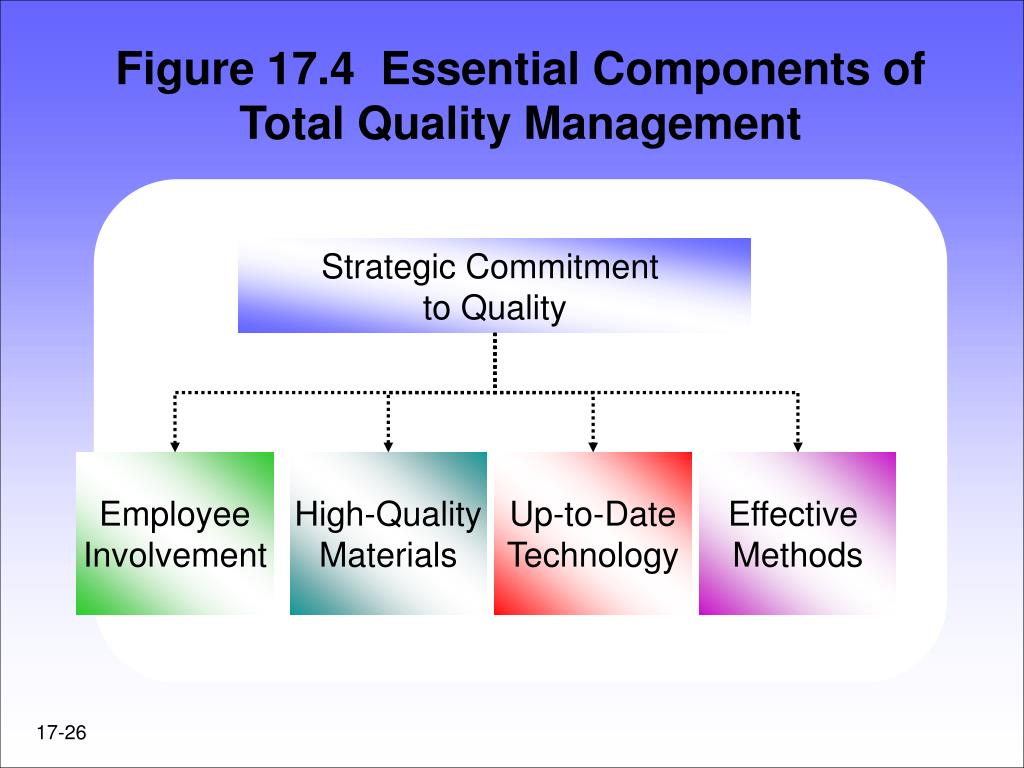 Figure 17.4  Essential Components of Total Quality Management