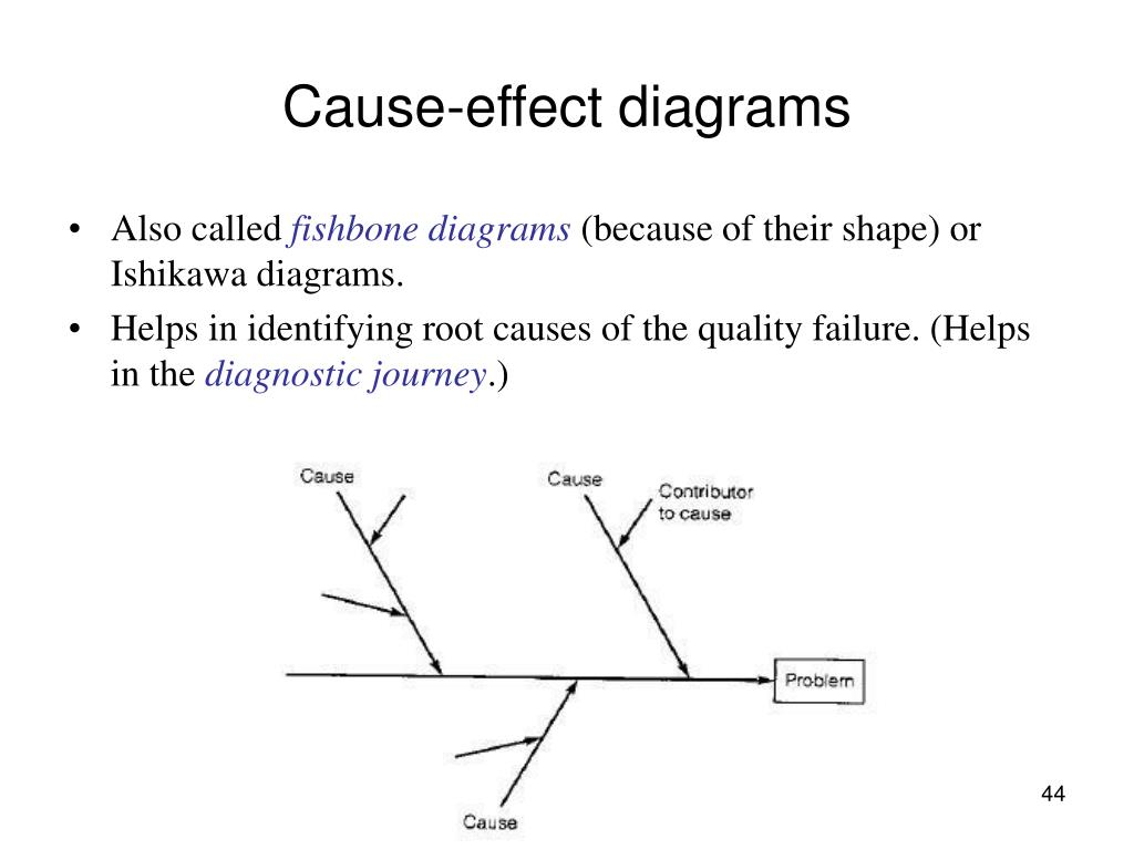 Cause-effect diagrams