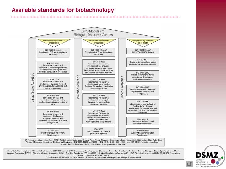 Available standards for biotechnology