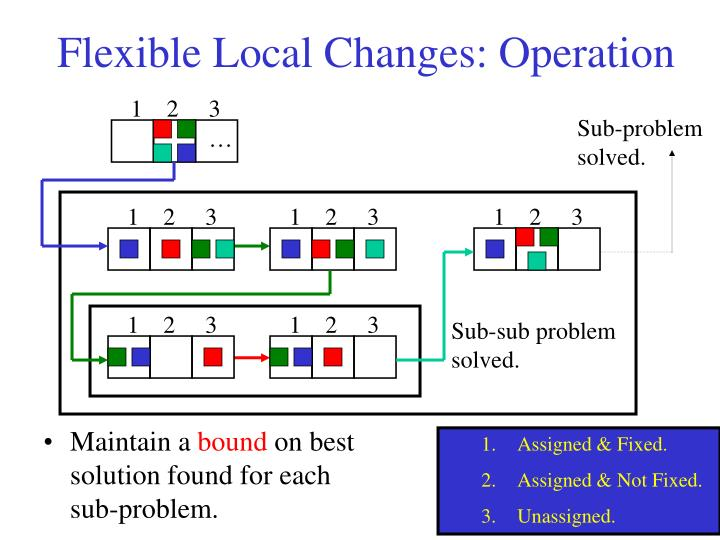 Flexible Local Changes: Operation