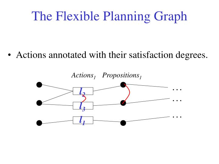 The Flexible Planning Graph