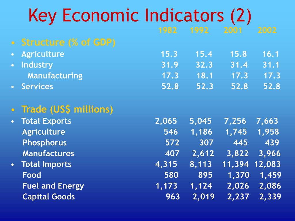 Key Economic Indicators (2)