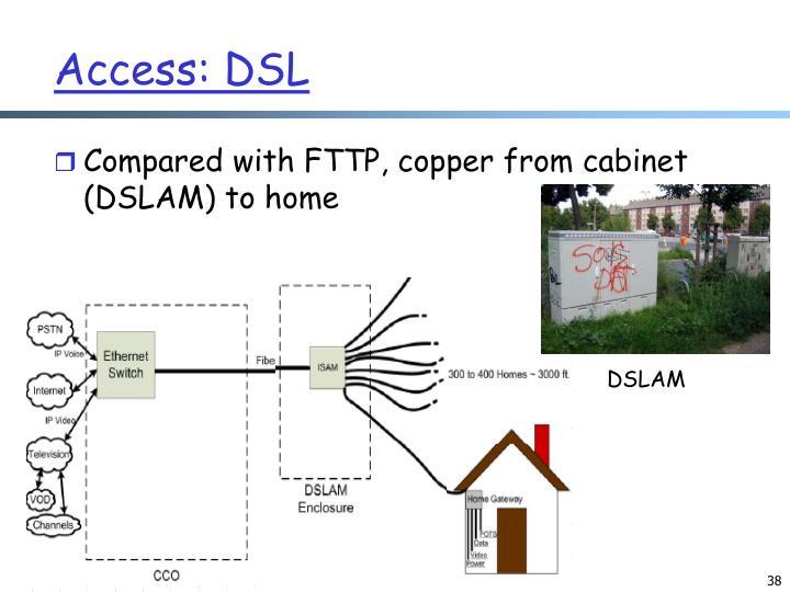 Access: DSL