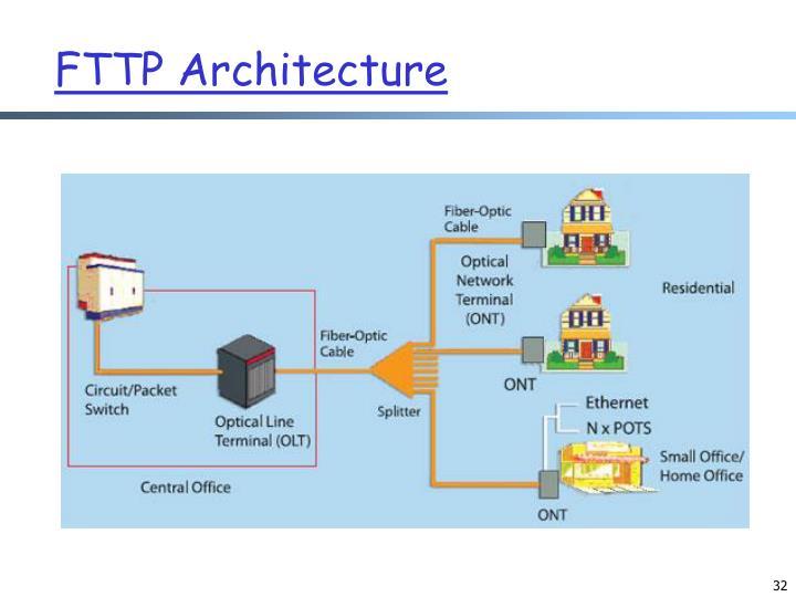 FTTP Architecture