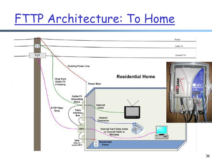FTTP Architecture: To Home