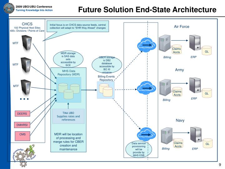 Future Solution End-State Architecture