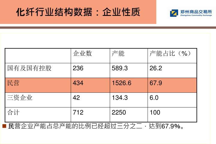 化纤行业结构数据:企业性质