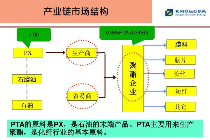 产业链市场结构