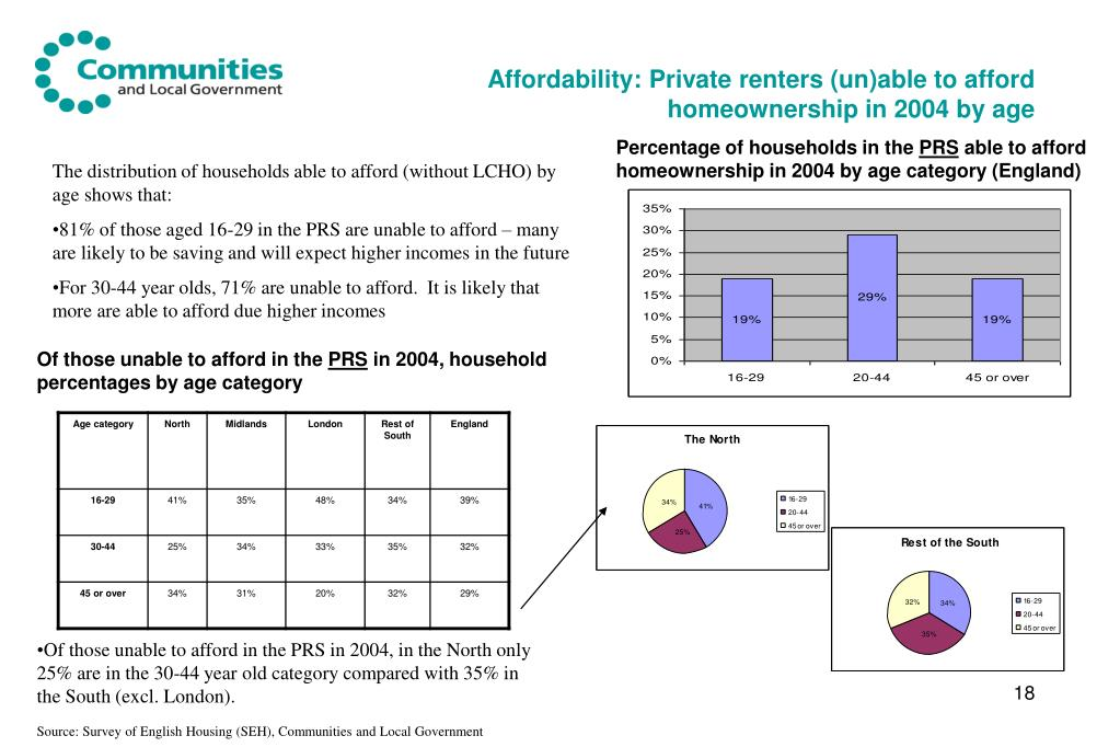 Affordability: Private renters (un)able to afford homeownership in 2004 by age