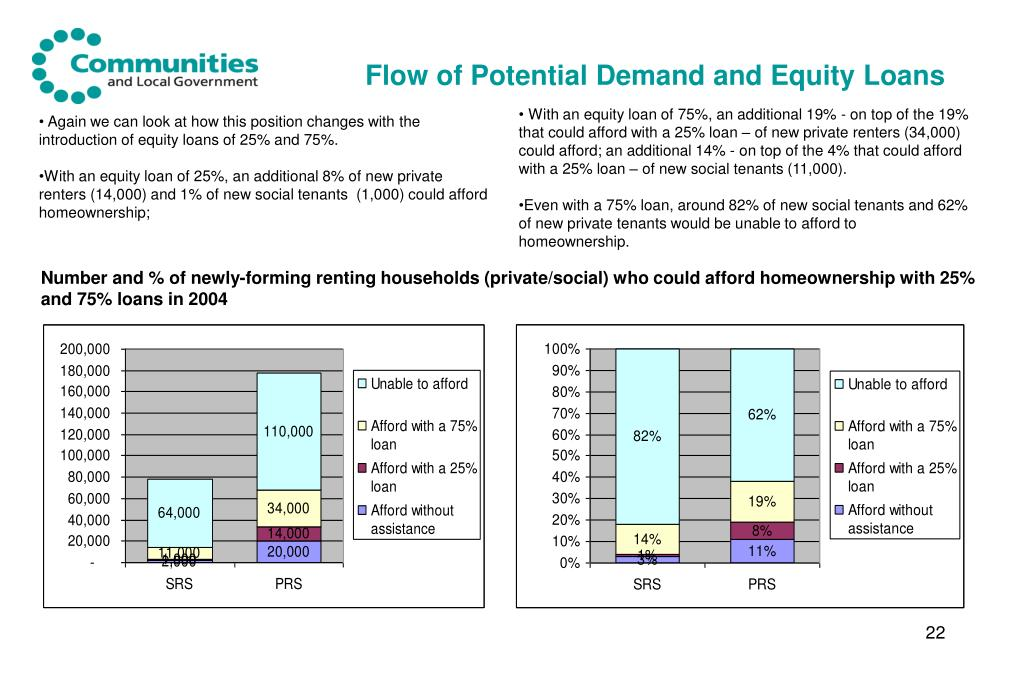 Flow of Potential Demand and Equity Loans