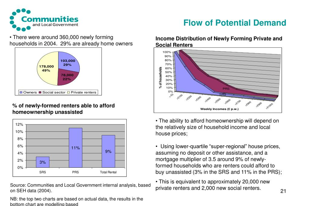 Flow of Potential Demand
