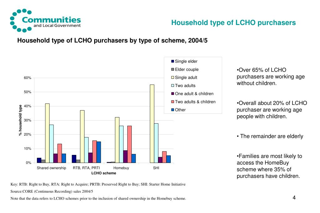 Household type of LCHO purchasers