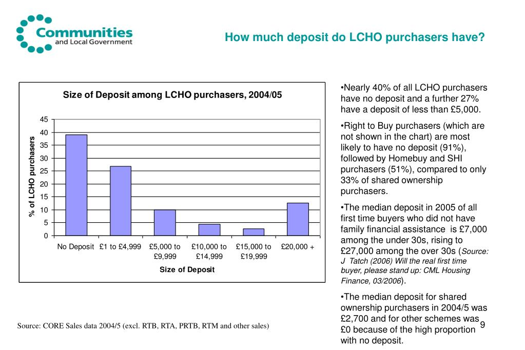 How much deposit do LCHO purchasers have?