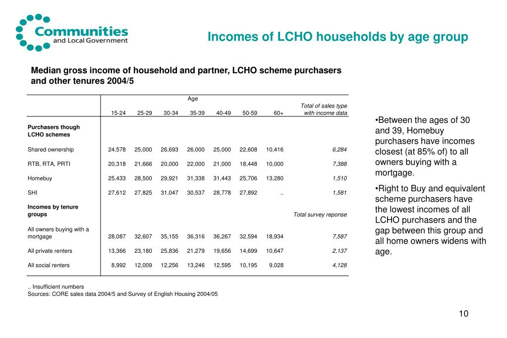 Incomes of LCHO households by age group