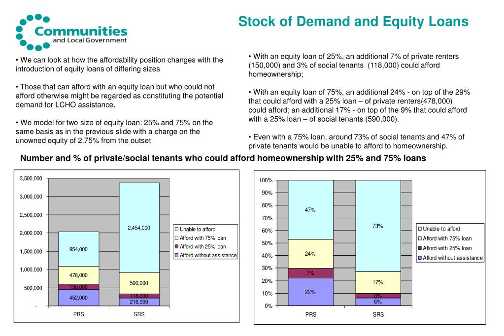 Stock of Demand and Equity Loans