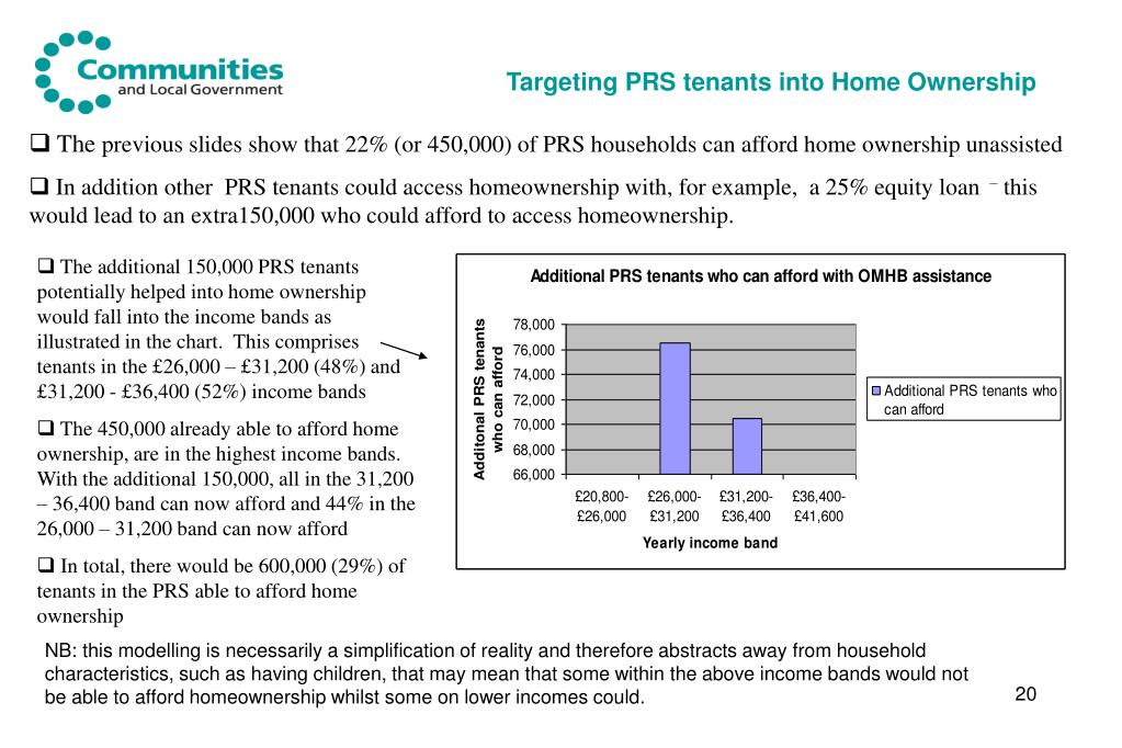 Targeting PRS tenants into Home Ownership