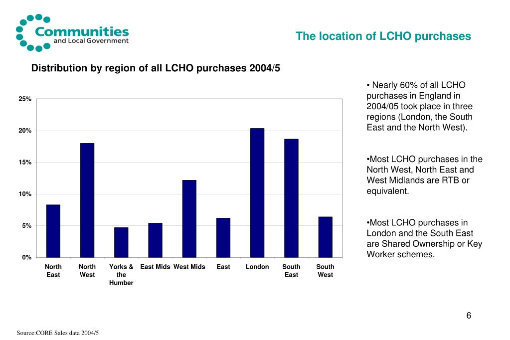 The location of LCHO purchases