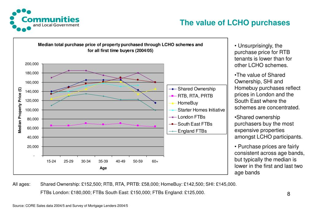 The value of LCHO purchases