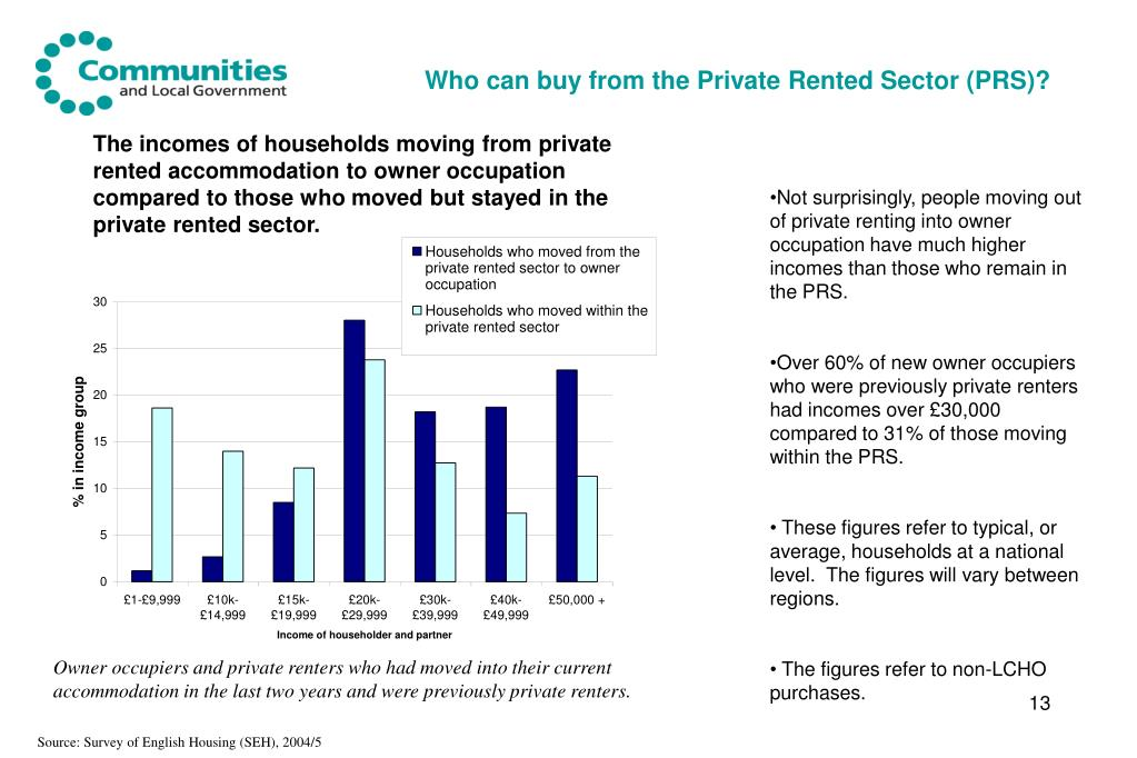 Who can buy from the Private Rented Sector (PRS)?