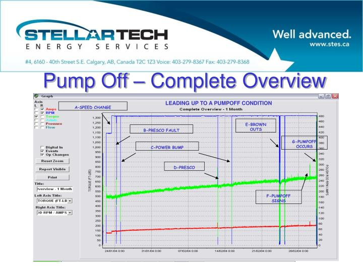 Pump Off – Complete Overview