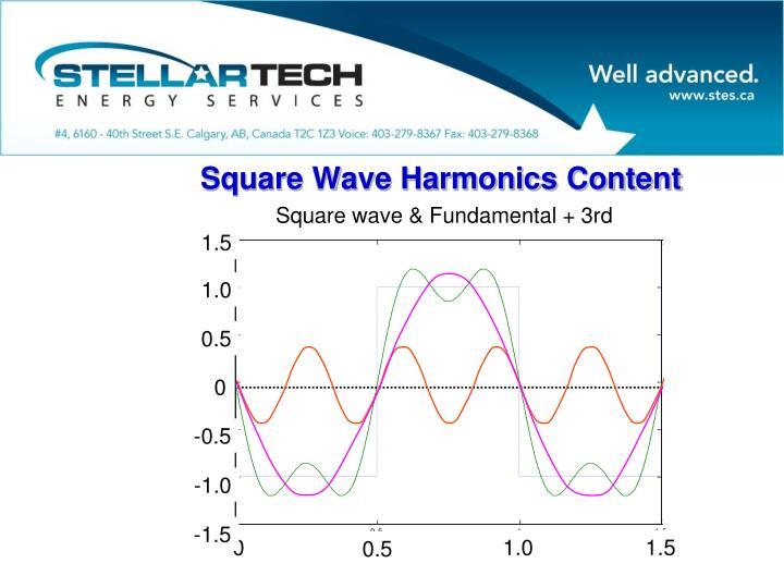 Square Wave Harmonics Content