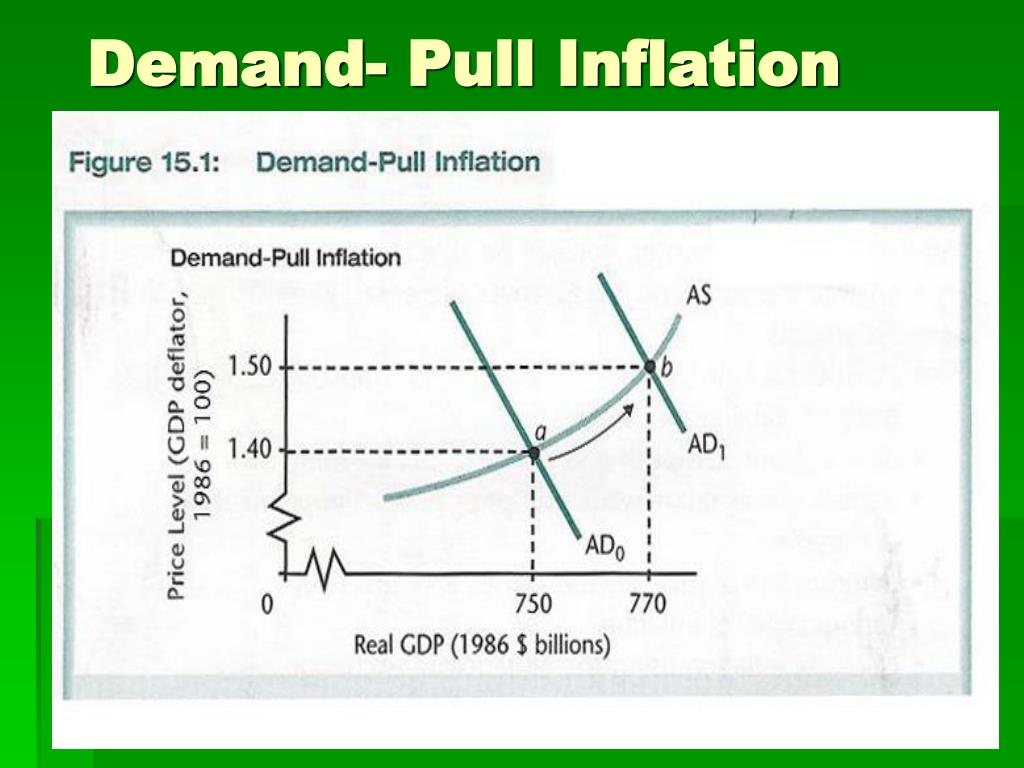 Demand- Pull Inflation