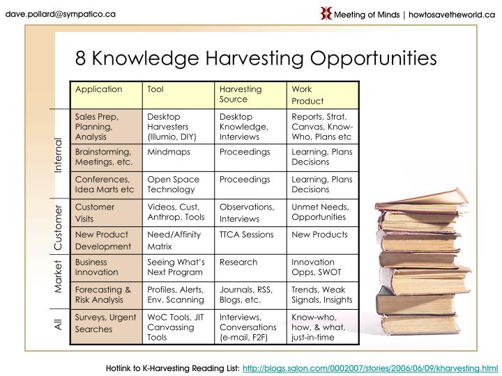 8 knowledge harvesting opportunities